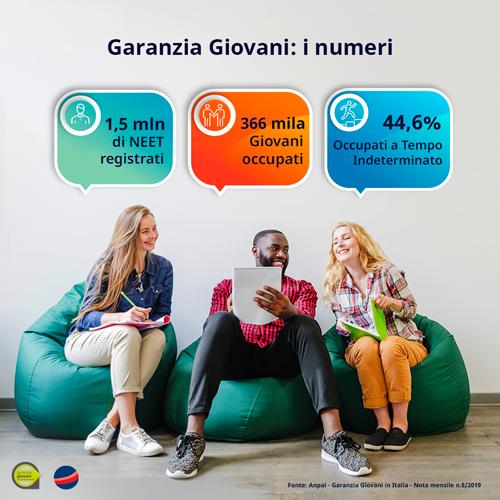 Garanzia Giovani Sicilia   Intelliform